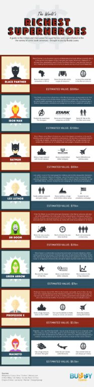 The World's Richest Superheroes – Infographic – The Top Isn't Who You Think…