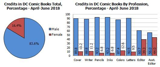 gendercrunching bleeding cool Tim Hanley Spring 2018