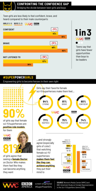 SuperPowering-Girls_Infographic-2