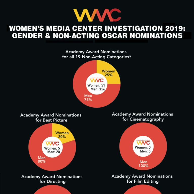 The top of an infographic from the Women Media Center showing that only twenty five percent of 2019 Oscar Nominees are women