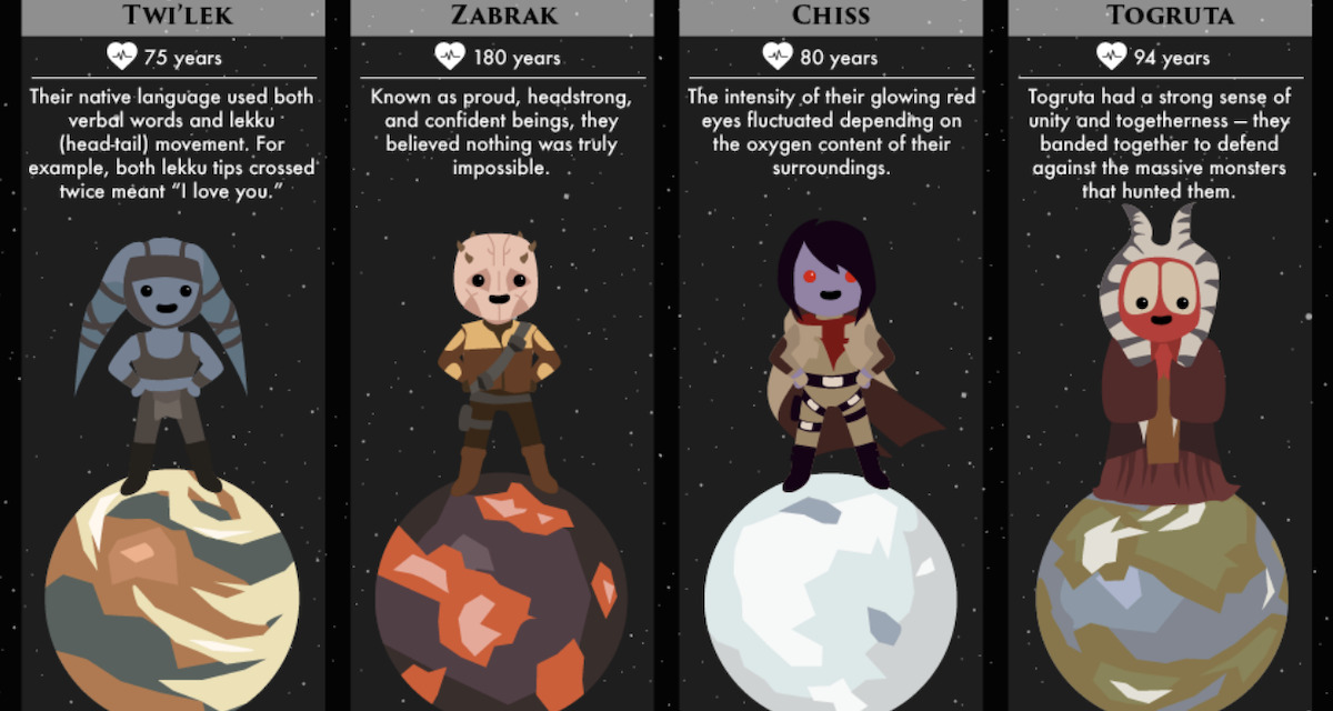50 Sentient Alien Species of STAR WARS (and the Planets They Come from)