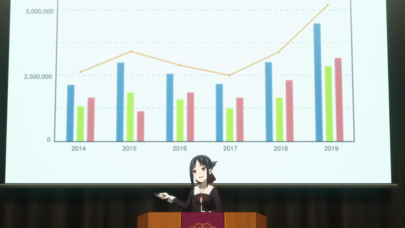 Kaguya-sama Love Is War Season 2 Episode 6 - Kaguya and her charts